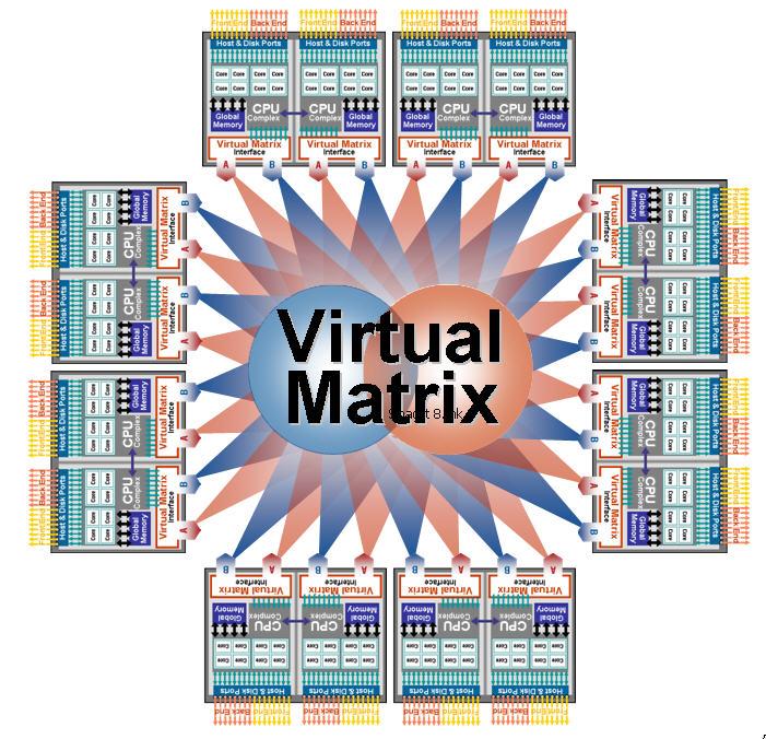 Virtual Matrix
